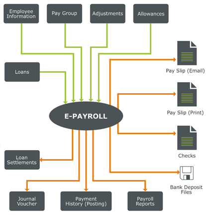 review related literature of payroll system in local Review of related literature a review of related literature is the process of collecting, selecting, and reading books, journals, reports, abstracts, and other reference materials.